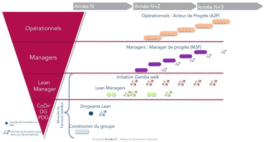 Formation Lean&co Dirigeants – Groupe 11 - 3ème jour @ Sens&co | Vern-sur-Seiche | Bretagne | France